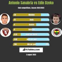 Antonio Sanabria vs Edin Dzeko h2h player stats