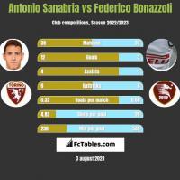 Antonio Sanabria vs Federico Bonazzoli h2h player stats