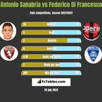 Antonio Sanabria vs Federico Di Francesco h2h player stats
