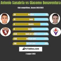 Antonio Sanabria vs Giacomo Bonaventura h2h player stats