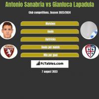 Antonio Sanabria vs Gianluca Lapadula h2h player stats