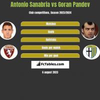 Antonio Sanabria vs Goran Pandev h2h player stats