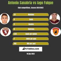 Antonio Sanabria vs Iago Falque h2h player stats