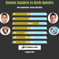 Antonio Sanabria vs Kevin Gameiro h2h player stats