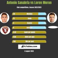Antonio Sanabria vs Loren Moron h2h player stats