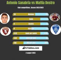 Antonio Sanabria vs Mattia Destro h2h player stats