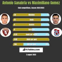 Antonio Sanabria vs Maximiliano Gomez h2h player stats