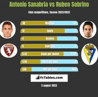 Antonio Sanabria vs Ruben Sobrino h2h player stats