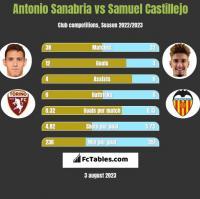 Antonio Sanabria vs Samuel Castillejo h2h player stats
