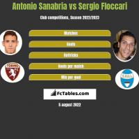 Antonio Sanabria vs Sergio Floccari h2h player stats