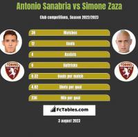 Antonio Sanabria vs Simone Zaza h2h player stats