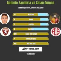 Antonio Sanabria vs Sinan Gumus h2h player stats