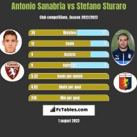 Antonio Sanabria vs Stefano Sturaro h2h player stats