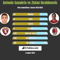 Antonio Sanabria vs Zlatan Ibrahimovic h2h player stats