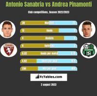 Antonio Sanabria vs Andrea Pinamonti h2h player stats