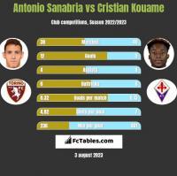 Antonio Sanabria vs Cristian Kouame h2h player stats