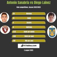Antonio Sanabria vs Diego Lainez h2h player stats