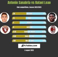 Antonio Sanabria vs Rafael Leao h2h player stats