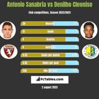 Antonio Sanabria vs Denilho Cleonise h2h player stats