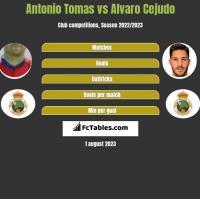 Antonio Tomas vs Alvaro Cejudo h2h player stats