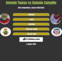 Antonio Tomas vs Antonio Campillo h2h player stats