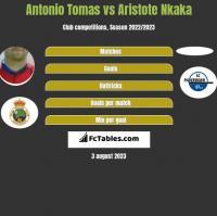 Antonio Tomas vs Aristote Nkaka h2h player stats