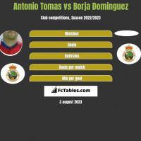 Antonio Tomas vs Borja Dominguez h2h player stats