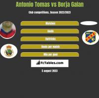 Antonio Tomas vs Borja Galan h2h player stats