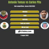 Antonio Tomas vs Carlos Pita h2h player stats