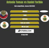 Antonio Tomas vs Daniel Toribio h2h player stats