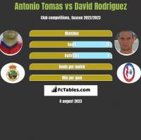 Antonio Tomas vs David Rodriguez h2h player stats