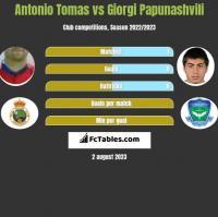 Antonio Tomas vs Giorgi Papunashvili h2h player stats