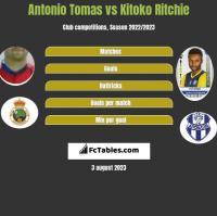 Antonio Tomas vs Kitoko Ritchie h2h player stats