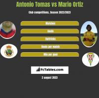 Antonio Tomas vs Mario Ortiz h2h player stats