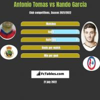 Antonio Tomas vs Nando Garcia h2h player stats