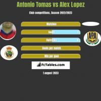 Antonio Tomas vs Alex Lopez h2h player stats