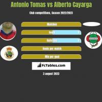 Antonio Tomas vs Alberto Cayarga h2h player stats