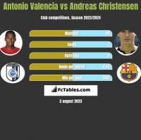 Antonio Valencia vs Andreas Christensen h2h player stats