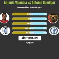 Antonio Valencia vs Antonio Ruediger h2h player stats