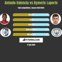 Antonio Valencia vs Aymeric Laporte h2h player stats