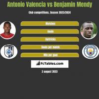 Antonio Valencia vs Benjamin Mendy h2h player stats