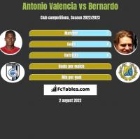 Antonio Valencia vs Bernardo h2h player stats