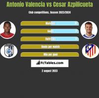 Antonio Valencia vs Cesar Azpilicueta h2h player stats