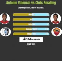 Antonio Valencia vs Chris Smalling h2h player stats