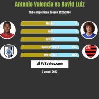 Antonio Valencia vs David Luiz h2h player stats
