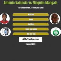 Antonio Valencia vs Eliaquim Mangala h2h player stats
