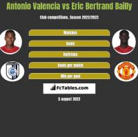 Antonio Valencia vs Eric Bertrand Bailly h2h player stats