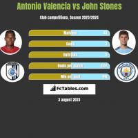 Antonio Valencia vs John Stones h2h player stats