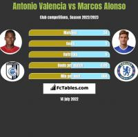Antonio Valencia vs Marcos Alonso h2h player stats