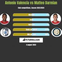 Antonio Valencia vs Matteo Darmian h2h player stats